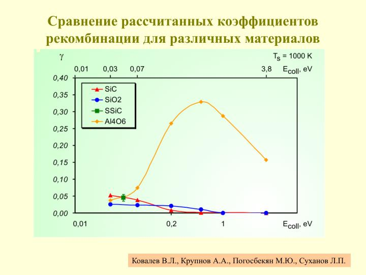 Сравнение рассчитанных коэффициентов рекомбинации для различных материалов
