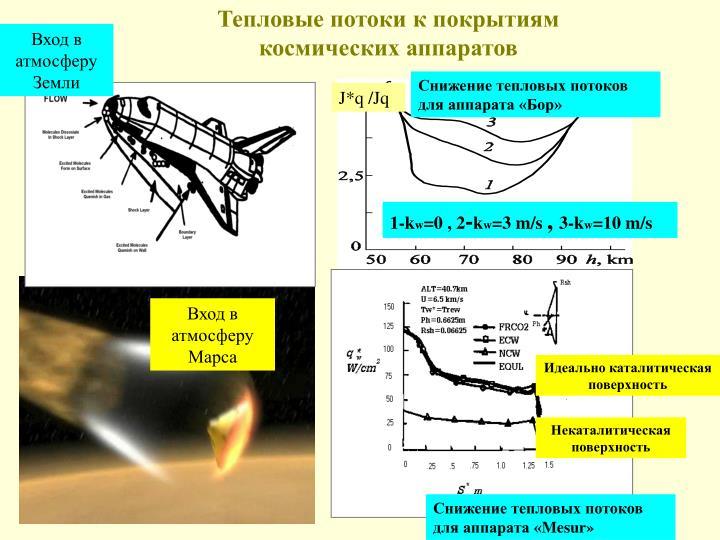 Тепловые потоки к покрытиям космических аппаратов