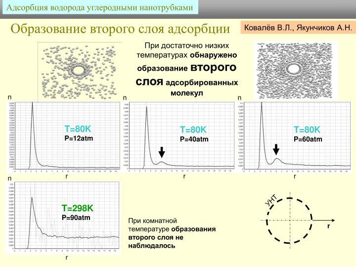 Адсорбция водорода углеродными нанотрубками