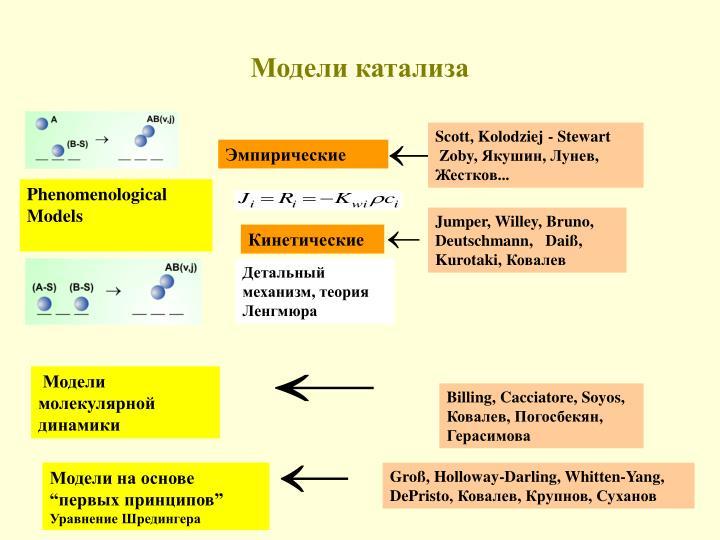 Модели катализа