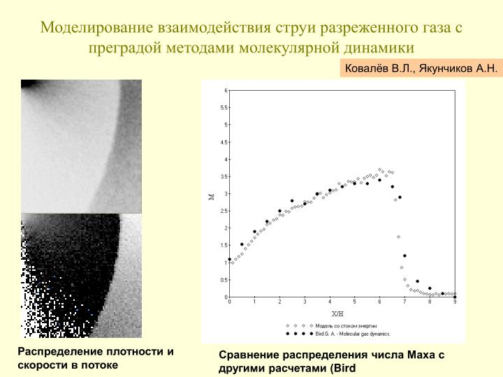 Моделирование взаимодействия струи разреженного газа с преградой методами молекулярной динамики