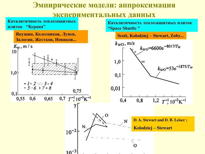 Эмпирические модели: аппроксимация экспериментальных данных