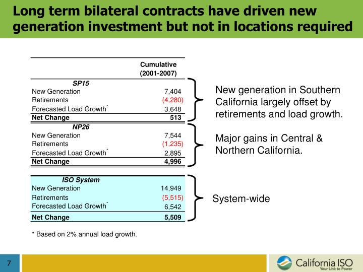 Long term bilateral contracts have driven new generation investment but not in locations required