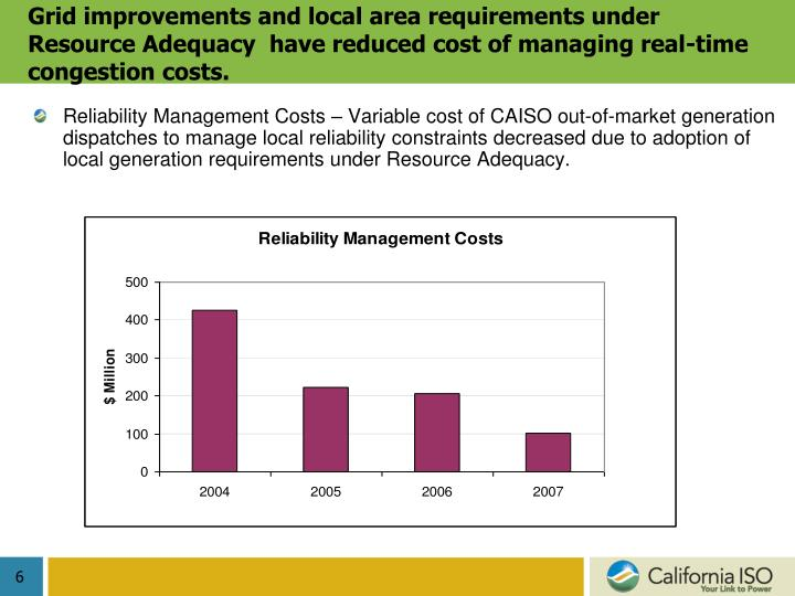 Grid improvements and local area requirements under Resource Adequacy  have reduced cost of managing real-time congestion costs.