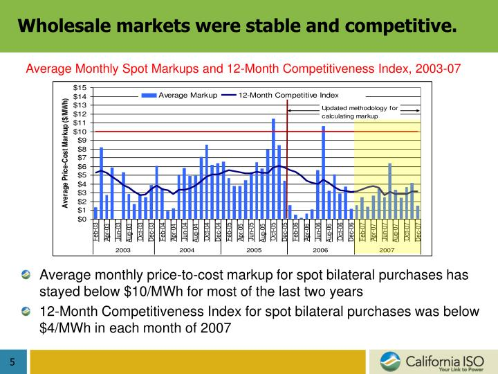Wholesale markets were stable and competitive.