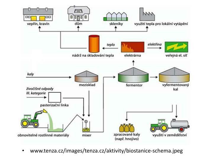 www.tenza.cz/images/tenza.cz/aktivity/biostanice-schema.jpeg