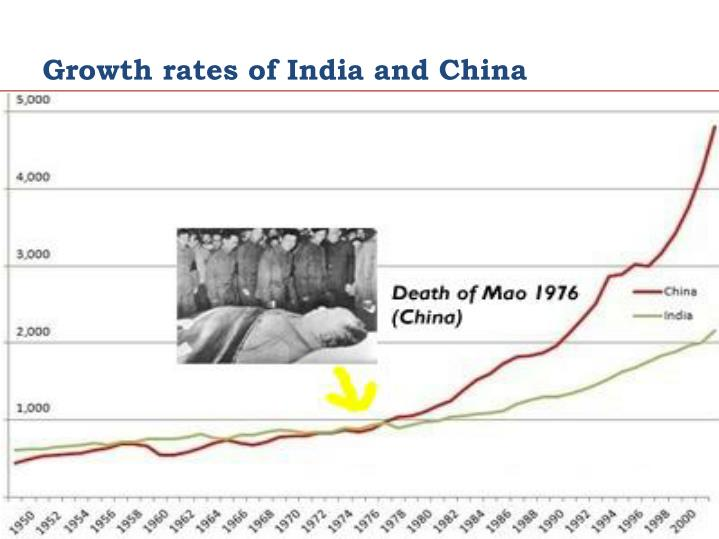 Growth rates of India and China