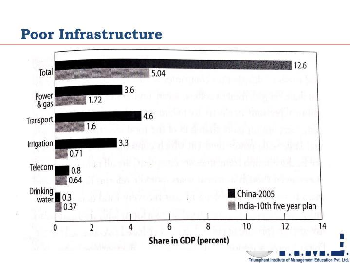 Poor Infrastructure