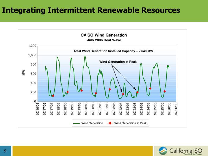 Integrating Intermittent Renewable Resources