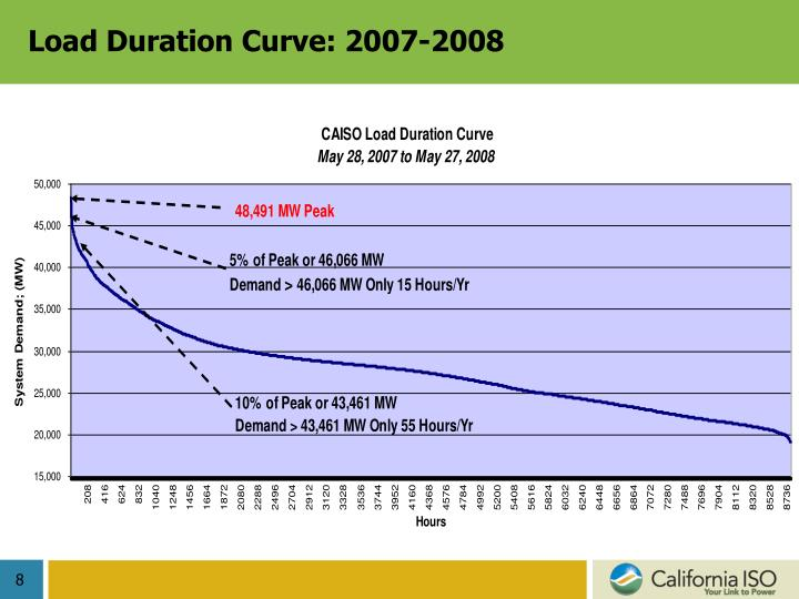 Load Duration Curve: 2007-2008