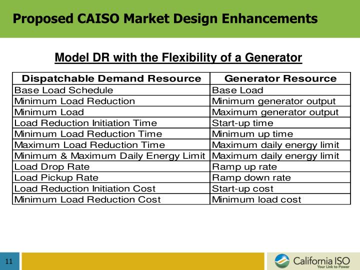 Proposed CAISO Market Design Enhancements