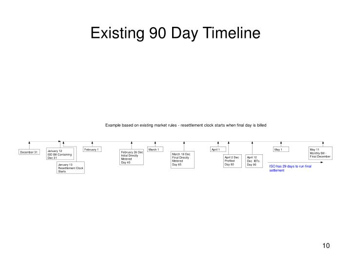 Existing 90 Day Timeline