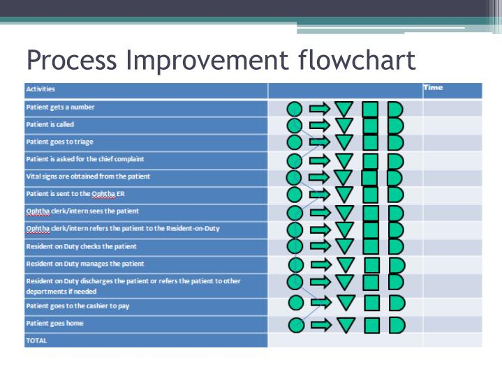 Process Improvement flowchart