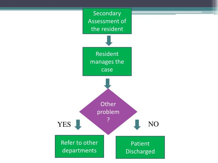 Secondary Assessment of the resident