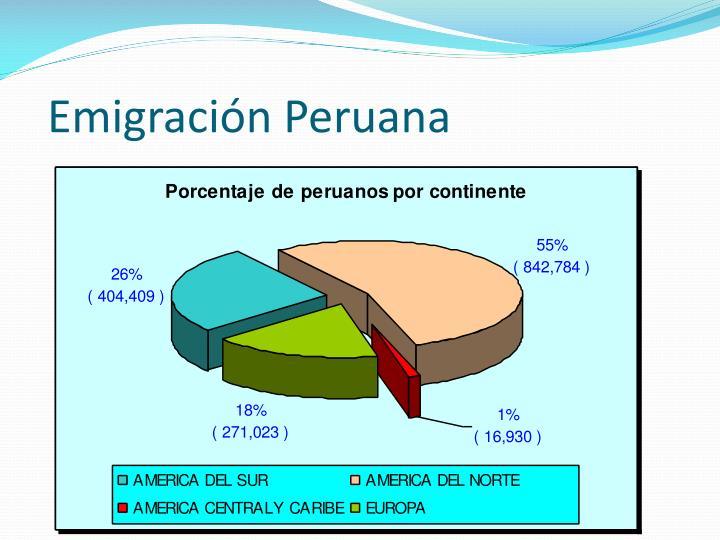 Emigración Peruana