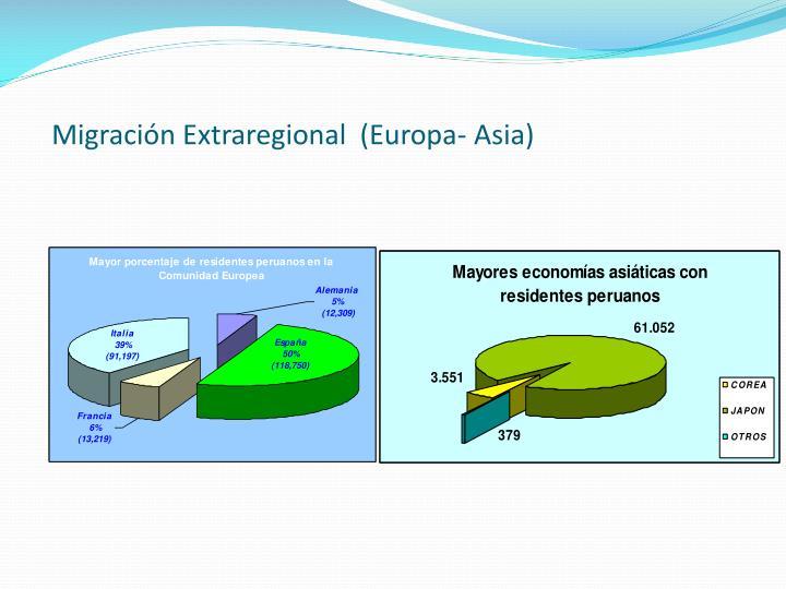 Migración Extraregional  (Europa- Asia)