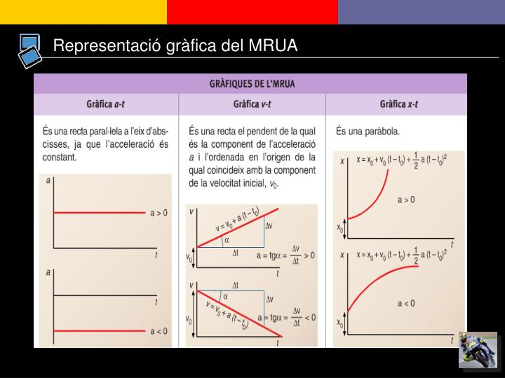 Representació gràfica del MRUA