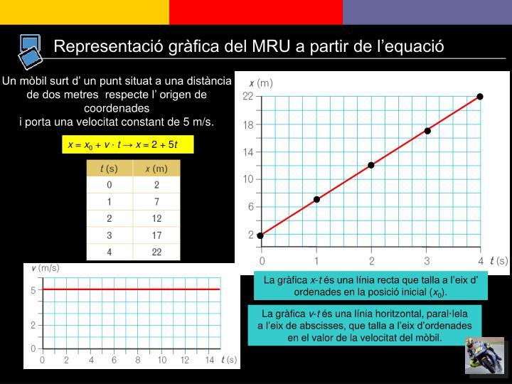 Representació gràfica del MRU a partir de l'equació