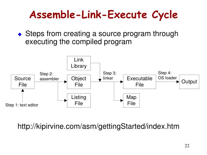 Assemble-Link-Execute Cycle
