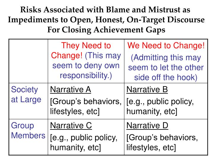 Risks Associated with Blame and Mistrust as