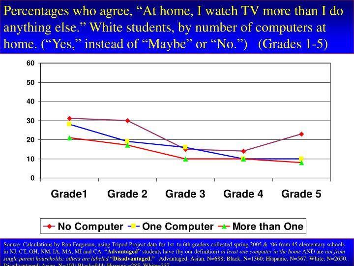 "Percentages who agree, ""At home, I watch TV more than I do anything else."" White students, by number of computers at home. (""Yes,"" instead of ""Maybe"" or ""No."")   (Grades 1-5)"