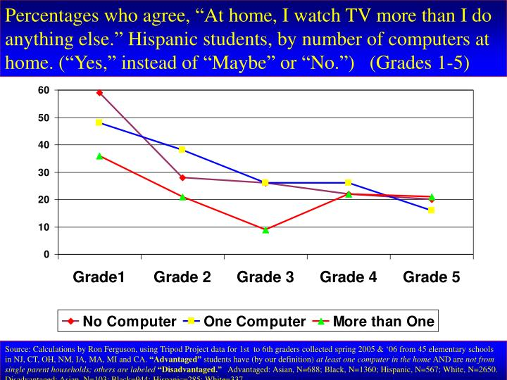 "Percentages who agree, ""At home, I watch TV more than I do anything else."" Hispanic students, by number of computers at home. (""Yes,"" instead of ""Maybe"" or ""No."")   (Grades 1-5)"