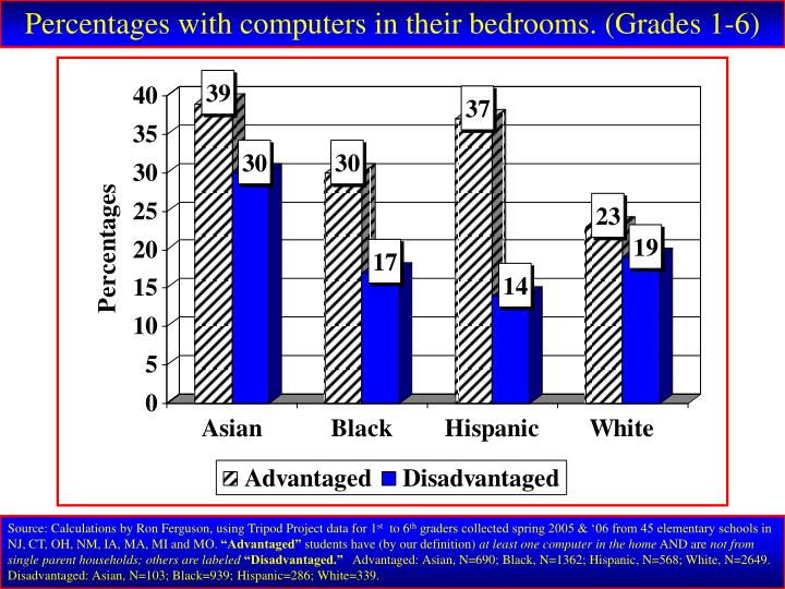 Percentages with computers in their bedrooms. (Grades 1-6)