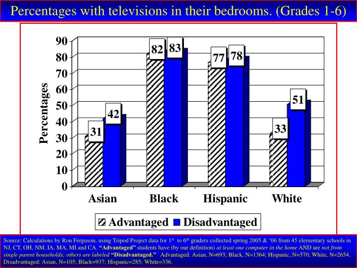 Percentages with televisions in their bedrooms. (Grades 1-6)