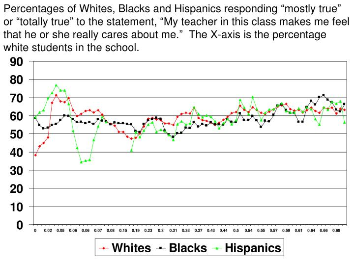 "Percentages of Whites, Blacks and Hispanics responding ""mostly true"" or ""totally true"" to the statement, ""My teacher in this class makes me feel that he or she really cares about me.""  The X-axis is the percentage white students in the school."