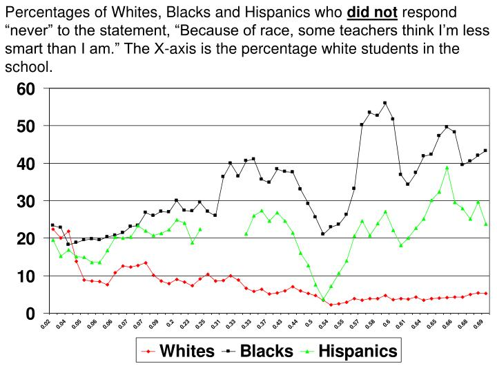 Percentages of Whites, Blacks and Hispanics who