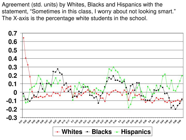 "Agreement (std. units) by Whites, Blacks and Hispanics with the statement, ""Sometimes in this class, I worry about not looking smart."" The X-axis is the percentage white students in the school."