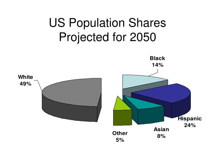 US Population Shares