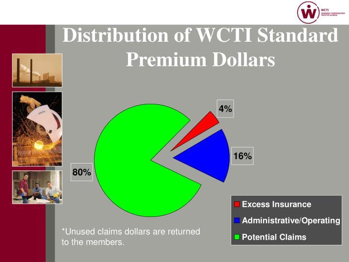 Distribution of WCTI Standard Premium Dollars