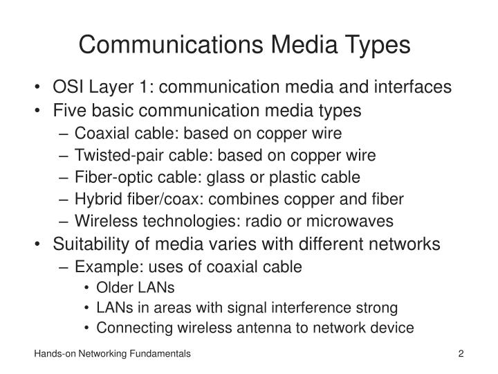 Communications Media Types