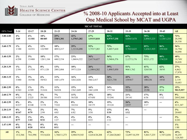% 2008-10 Applicants Accepted into at Least  One Medical School by MCAT and UGPA