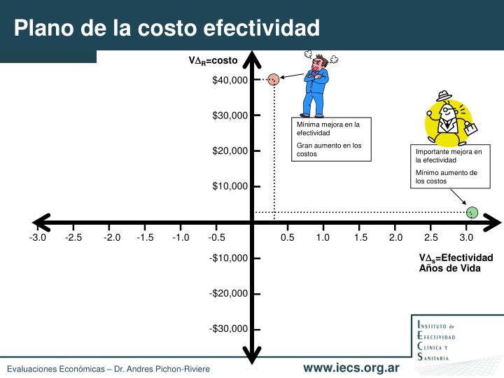 Plano de la costo efectividad