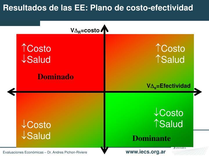 Resultados de las EE: Plano de costo-efectividad