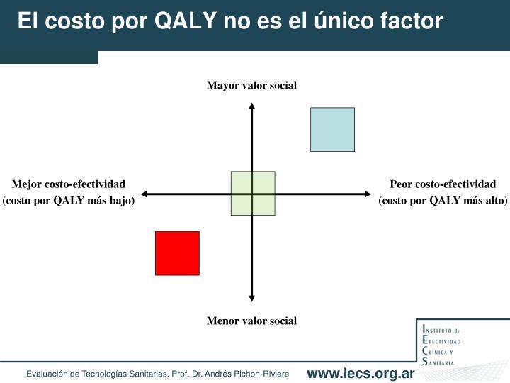 El costo por QALY no es el único factor