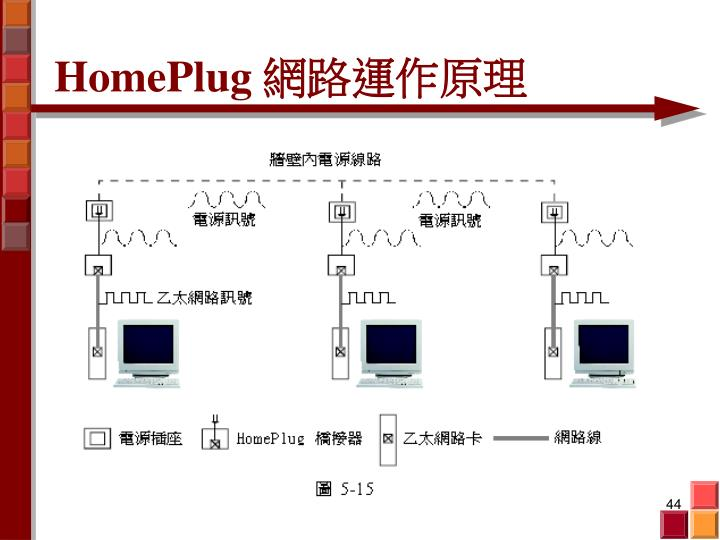 HomePlug