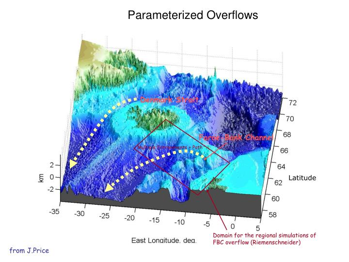Parameterized Overflows