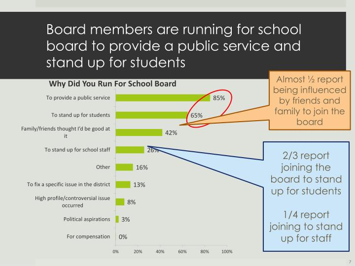 Board members are running for school board to provide a public service and stand up for students