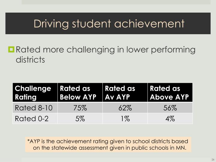 Driving student achievement