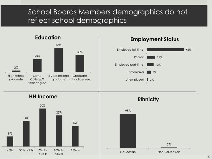 School Boards Members demographics do not reflect school demographics