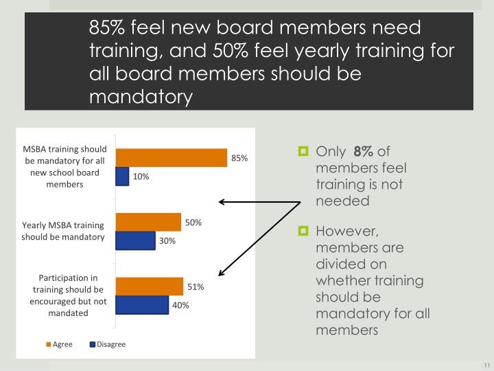 85% feel new board members need training, and 50% feel yearly training for all board members should be mandatory