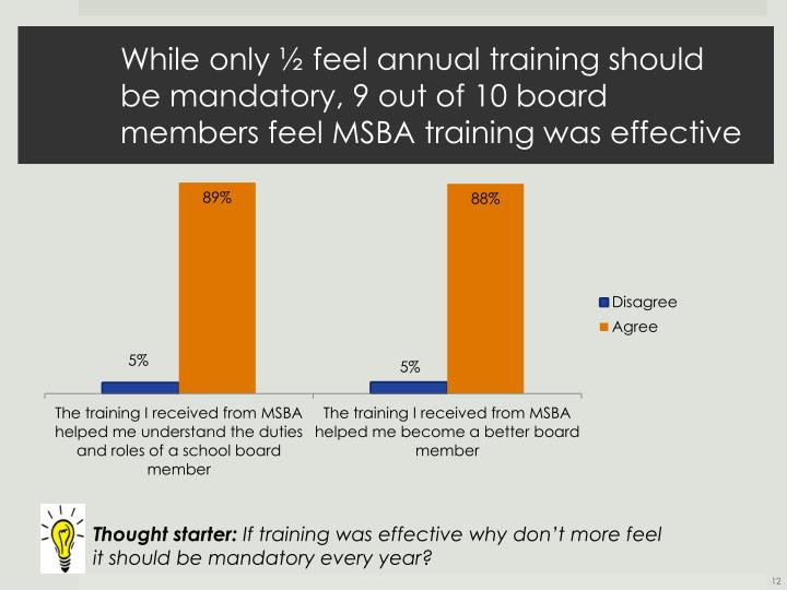 While only ½ feel annual training should be mandatory, 9 out of 10 board members feel MSBA training was effective