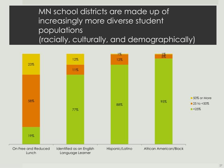 MN school districts are made up of increasingly more diverse student populations