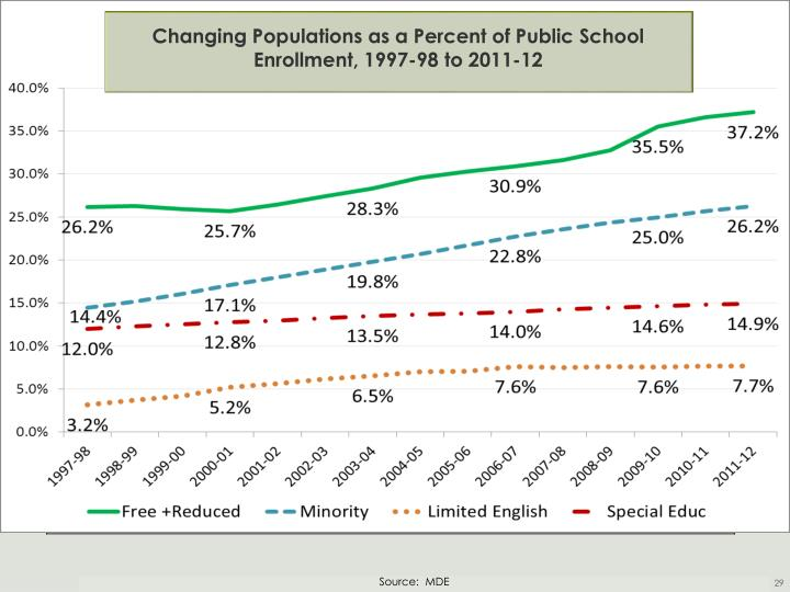 Percent Change in Enrollment,