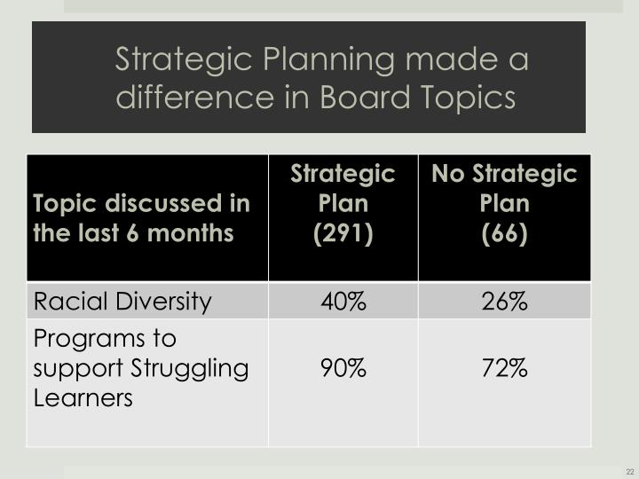 Strategic Planning made a difference in Board Topics