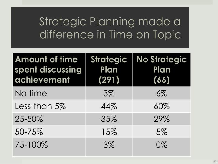 Strategic Planning made a difference in Time on Topic