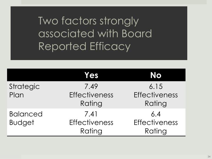 Two factors strongly associated with Board Reported Efficacy